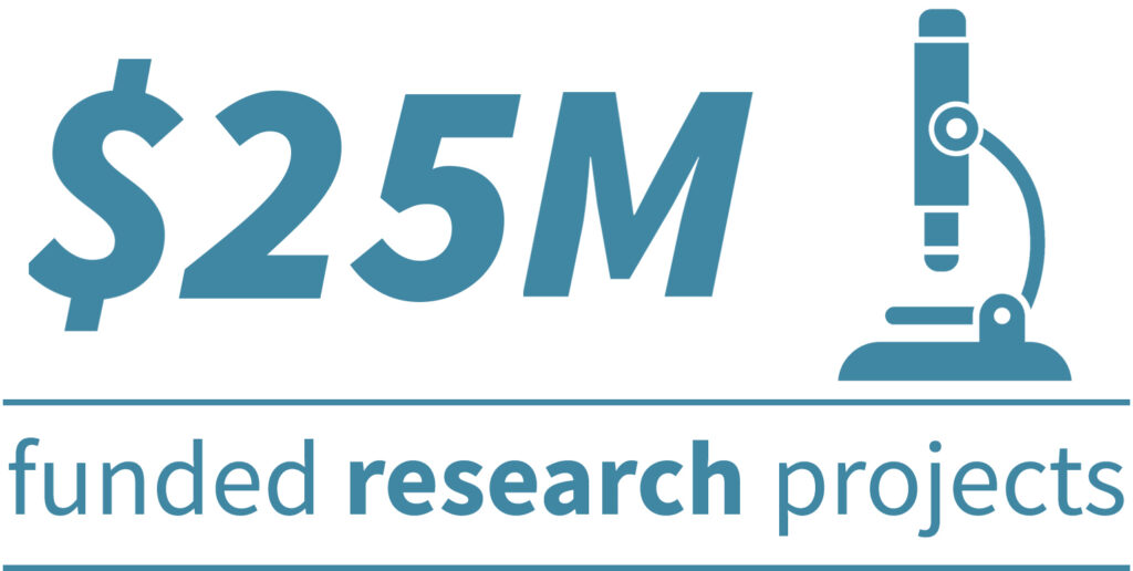 Over $25 million in anesthesiology research funding in 2020.